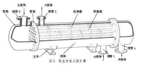 浮头换热器结构图